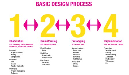 Ideo Org Chart