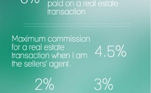 Average Commission Rate for a REALTOR® in Portland? : Real Estate Agent PDX