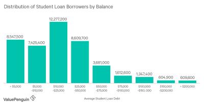 Average Student Loan Debt in America: 2019 Facts & Figures - ValuePenguin