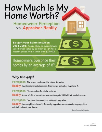 How Much Is My Home Worth? — RISMedia