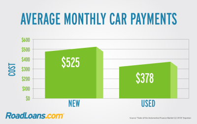 What is the Average Car Payment, and What Can You Afford? | RoadLoans