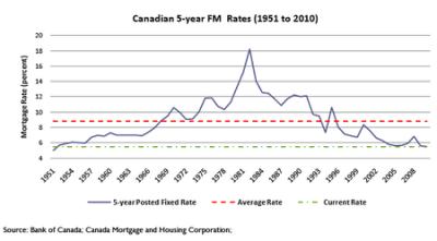 The Canadian Housing Bubble - Toro's Running of the Bulls Market Blog