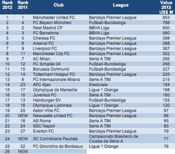 Manchester United Top Football Brand List With £539m Value