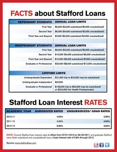 1000+ images about Financial Aid on Pinterest | Student loans, Stafford loan and Money for college