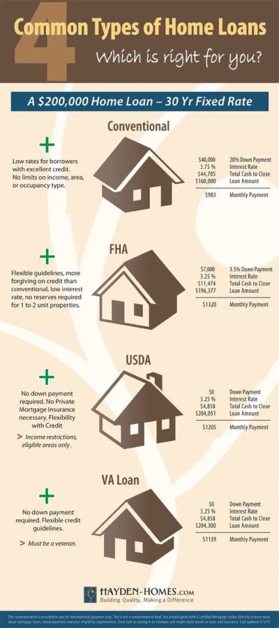 Common loan programs offered for home buyers including Conventional, FHA, USDA (Rural ...