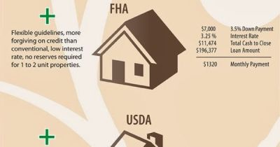 Louisville Ky Mortgage Lender FHA/VA KHC USDA Kentucky Mortgage: Different Types of Kentucky ...