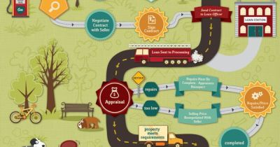 VA Loan Process - A Graphic Road Map to Your Home Loan Benefits | Real estate, Military and ...