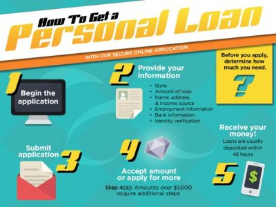 How to Get a Personal Loan Infographic | Finance | Pinterest | The internet, Job work and How to ...