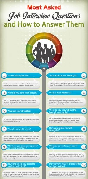 Best 25+ Job interview quotes ideas on Pinterest