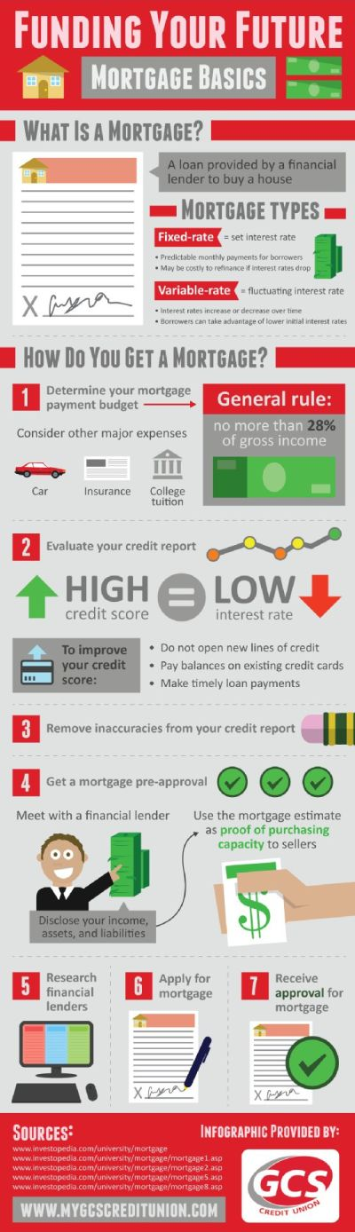 The first step in obtaining a mortgage loan is determining a mortgage payment budget. As a ...