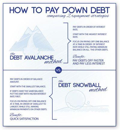 Debt Snowball Calculator (& Avalanche Debt!) | Home, Debt snowball and Snowball
