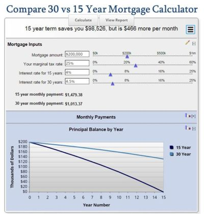 1000+ ideas about Mortgage Calculator on Pinterest | Mortgage Payment Calculator, Mortgage Loan ...