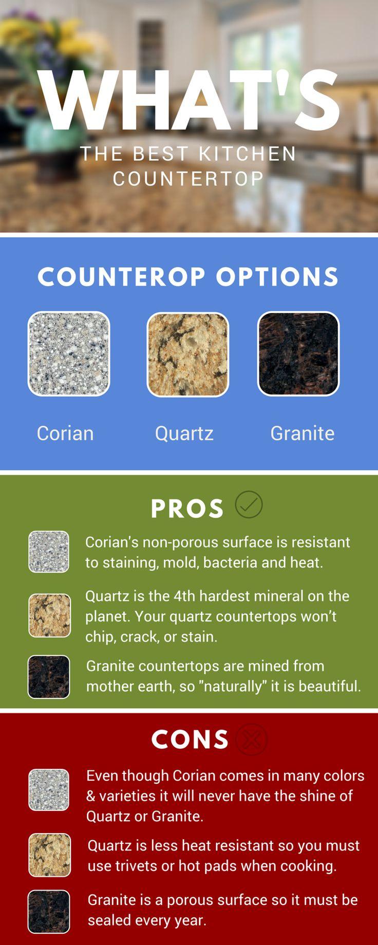 corian countertops best countertops for kitchen What s the Best Kitchen Countertop Corian Quartz or Granite