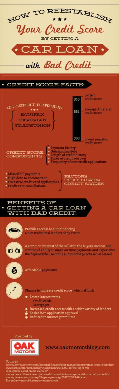 1000+ images about Auto Loan Infographics on Pinterest | Cars, Full sail university and Student ...