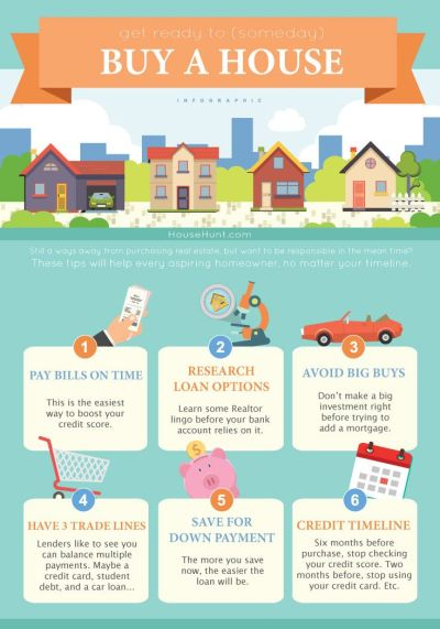 17 Best images about Infographics on Pinterest | Home inspection, Home insurance and Marketing