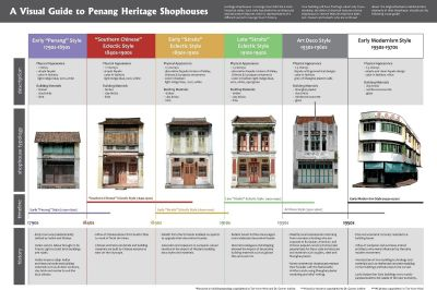 A Visual Guide to Penang Heritage Shophouses. | Penang ...