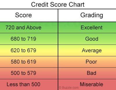Credit Score Scale Chart   Credit score range, Scores and Budgeting finances