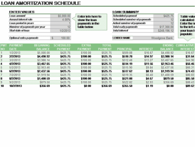 Loan Amortization Schedule | Pankajmadhav | Pinterest | Amortization schedule, Schedule ...