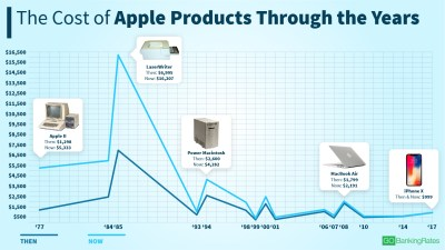 The cost of the most noteworthy Apple products through the years - AOL Finance