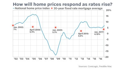 Here's how home prices may respond to rising mortgage rates - MarketWatch