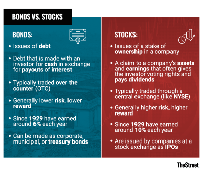 Bonds vs. Stocks: What's the Difference? - TheStreet