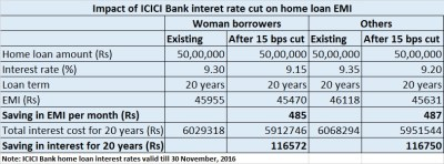 SBI, ICICI cut home loan rate: Why customers need not be kicked about the 'festival bonanza'