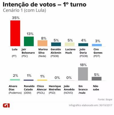Lula tem 35%, Bolsonaro, 13%, e Marina, 8%, aponta pesquisa Ibope para eleição presidencial de ...