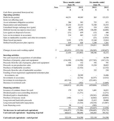 2013 Second Quarter Financial and Operating Results   Eldorado Gold Corporation