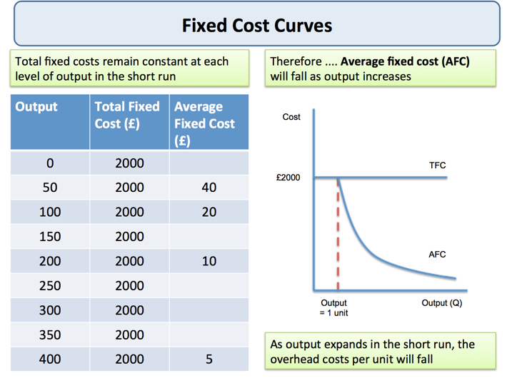 Explaining Fixed and Variable Costs of Production | tutor2u Economics