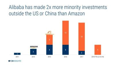 Amazon Vs. Alibaba: How The E-Commerce Giants Stack Up In The Fight To Go Global