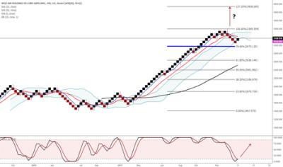 WIZZ Stock Price and Chart — LSE:WIZZ — TradingView — UK