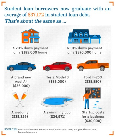 Here's how much the average student loan borrower owes when they graduate