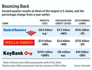 wells fargo loan questions