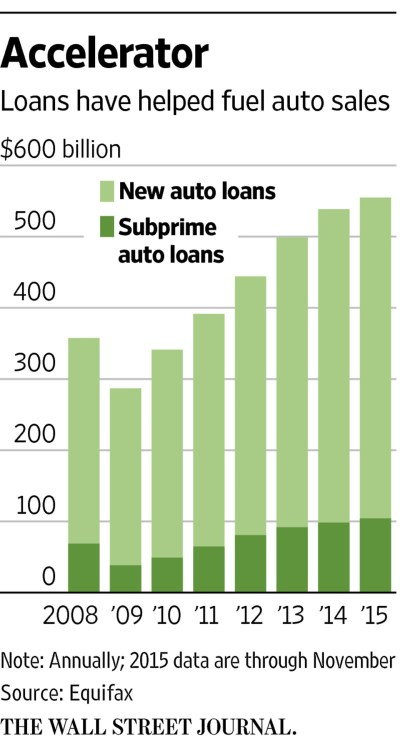 Subprime Flashback: Early Defaults Are a Warning Sign for Auto Sales - WSJ