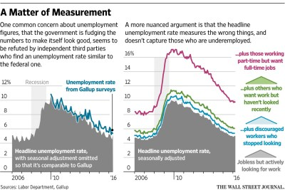 Unemployment rate declines to 4.5 percent in March; payroll employment edges up by 98,000 ...