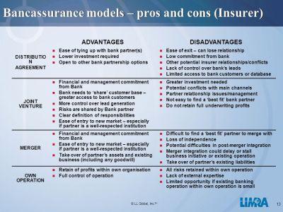 LIMRA International Bancassurance Models - ppt video ...
