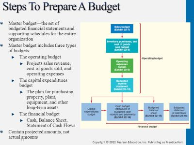 The Master Budget and Responsibility Accounting - ppt download