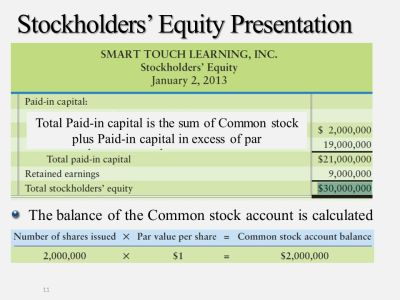 Corporations: Paid-in Capital and the Balance Sheet - ppt download