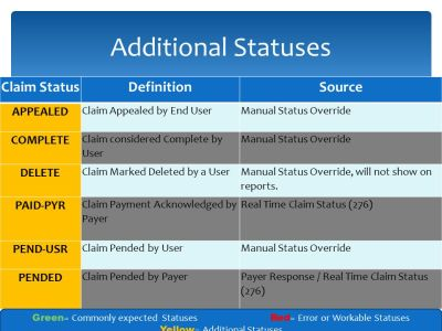 Practice Insight Instructional Webinar Series Advanced Claim Manager - ppt download