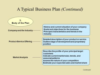 Preparing Your Business Plan - ppt video online download