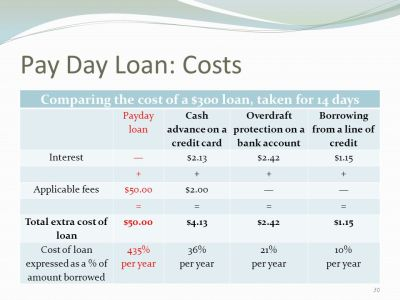 Credit Cards, Consumer Debt, and Bankruptcy - ppt download