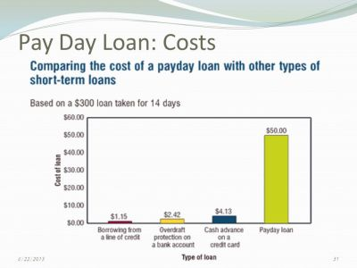 Credit Cards, Consumer Debt, and Bankruptcy - ppt download