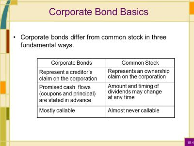 Corporate Bonds / Government Bonds - ppt video online download
