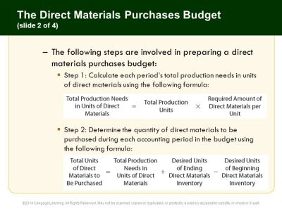 22 The Budgeting Process Principles of Accounting 12e C H A P T E R - ppt download