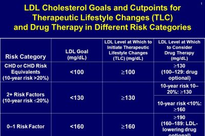 LDL Cholesterol Goals and Cutpoints for Therapeutic ...