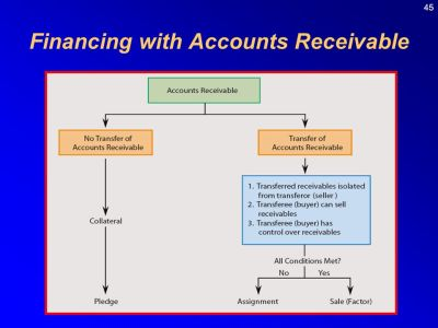 C 7 Cash and Receivables hapter Intermediate Accounting 11th edition - ppt video online download