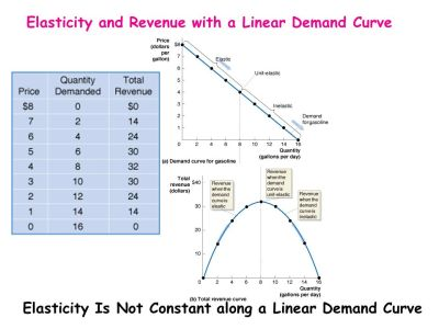 Do People Respond to Changes in the Price of Gasoline? - ppt video online download