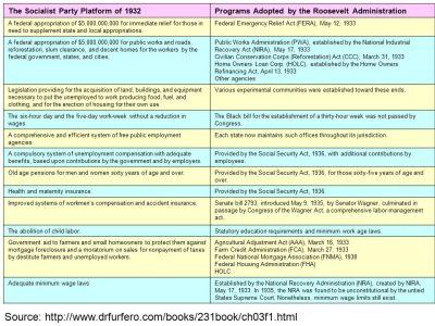 Herbert Hoover, Relief Efforts (1931) - ppt download