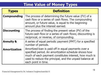 Financial Management (Part 3 - Valuation) - ppt download