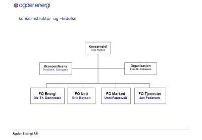 Agder Energi – Hva lærte vi ? BI konferanse – 8 Februar ppt video online laste ned